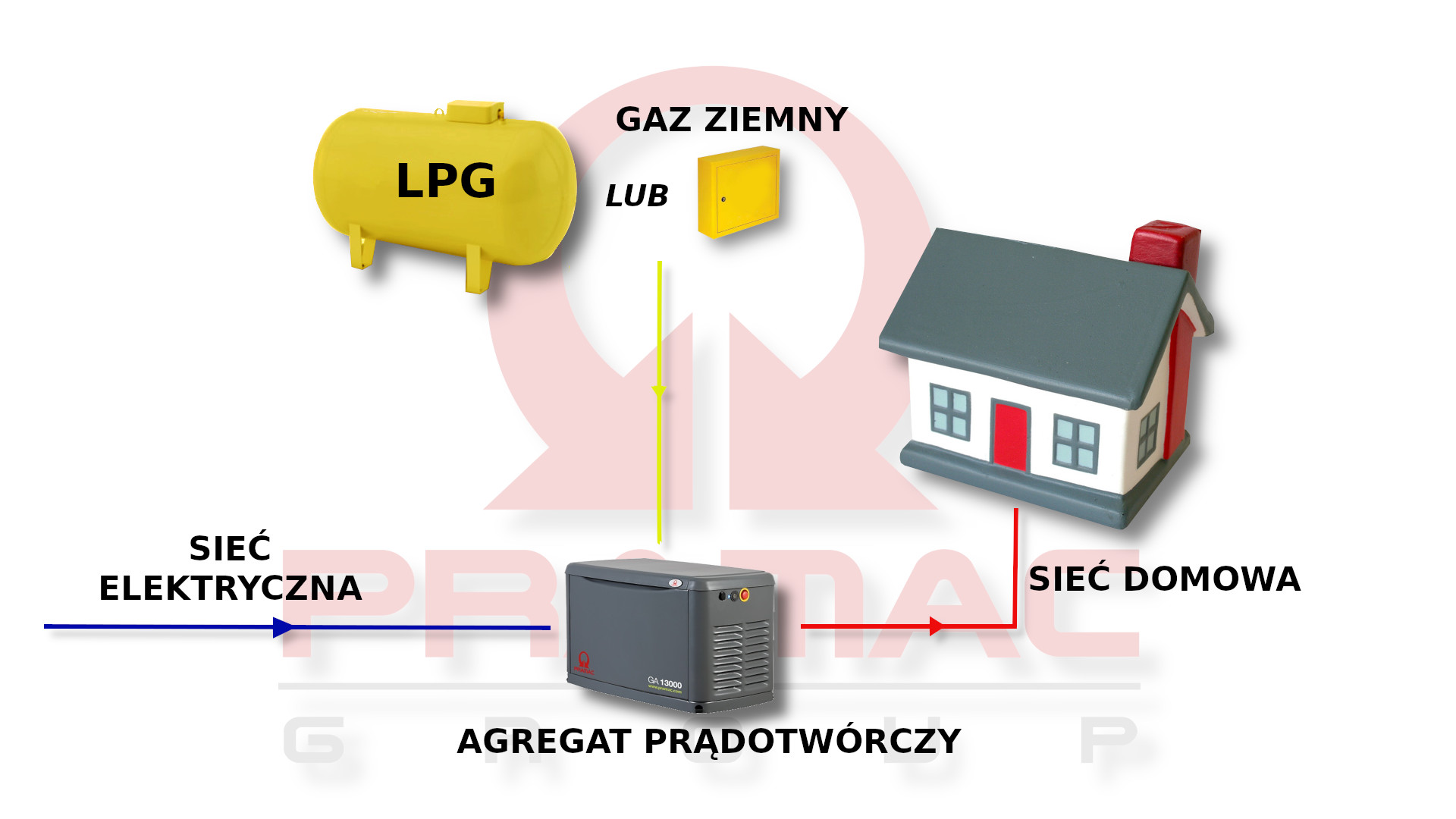 podłączenie agregatu do sieci domowej